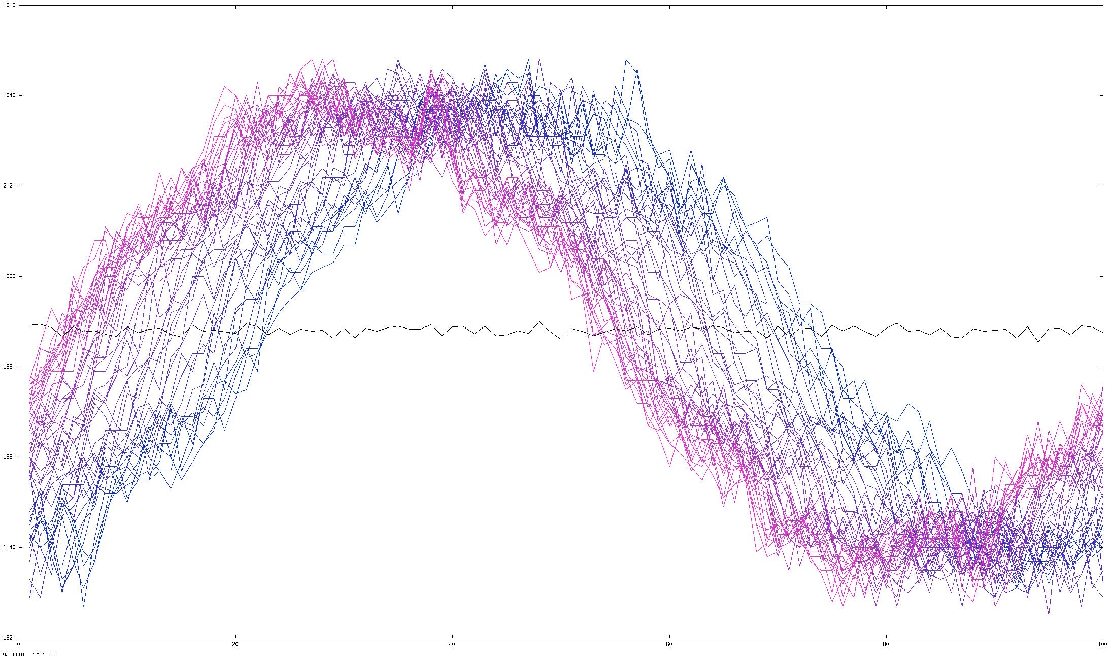 Current curve