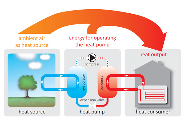 Heat pump operation