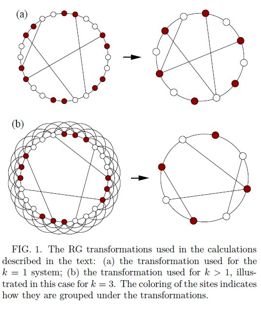 Renormalization on networks