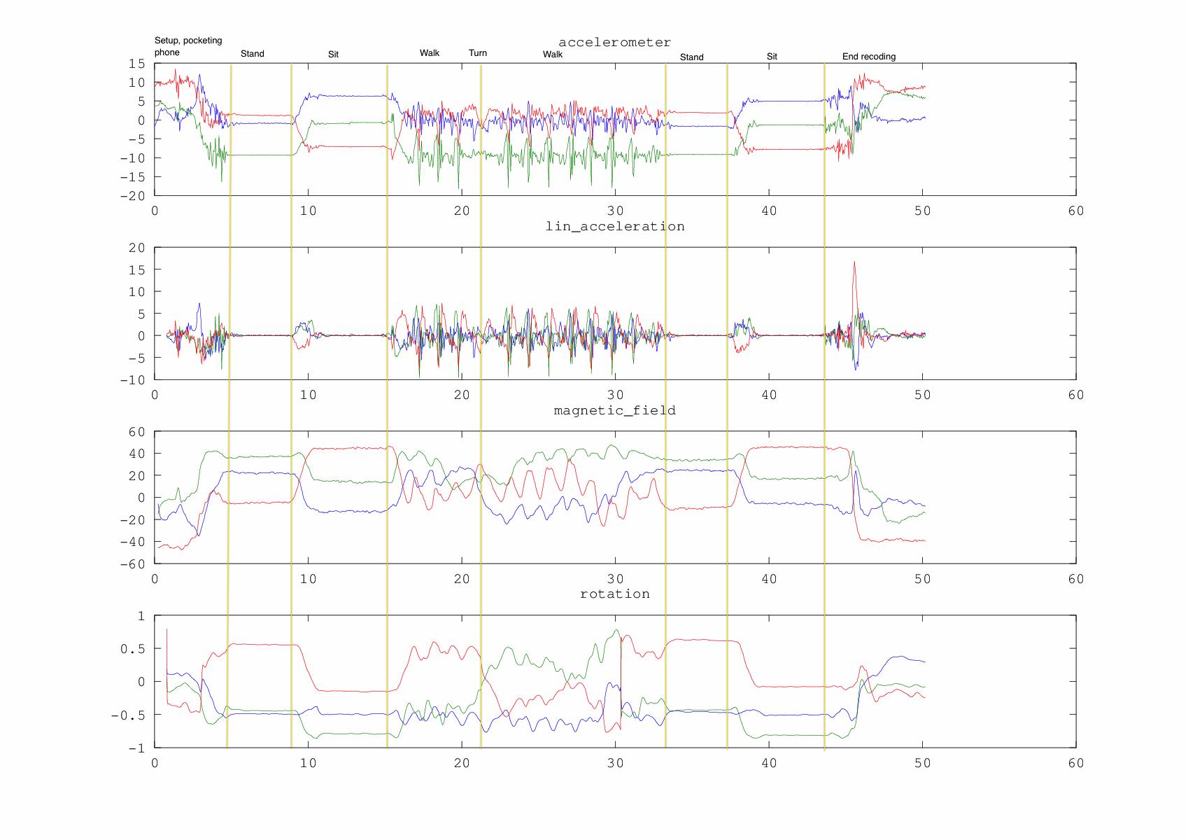 Accelerometer data